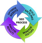 SEO process life cycle.jpg
