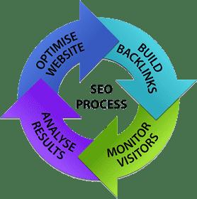 SEO process life cycle.jpg